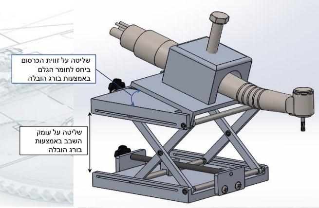 איור של המתקן, במרכזו מופיע סימון עם הכיתוב: שליטה על זווית הכרסום ביחס לחומרי הגלם באמצעות בורג הובלה, מתחת מופיע חץ אנכי עם הכיתוב: שליטה על עומק השבב באמצעות בורג הובלה