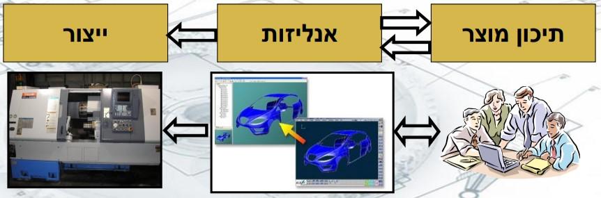 """מופיעה קוביה עם הכיתוב """"תיכון מוצר"""", ממנה יוצאים שני חיצים, אחד לכיוון ימין והשני לכיוון שמאל, משמאל מופיעה קוביה עם הכיתוב """"אנליזות"""", ממנה יוצא חץ לכיוון שמאל, משמאל מופיעה קוביה עם הכיתוב """"ייצור"""". מתחת מופיע איור של אנשים מול מחשב, מהאיור יוצא חץ בעל שני כיוונים, משמאל איורל של מכונית על צג מחשב, ממנו יוצא חץ לכיוון שמאל, תמונה של מכשיר במפעל"""